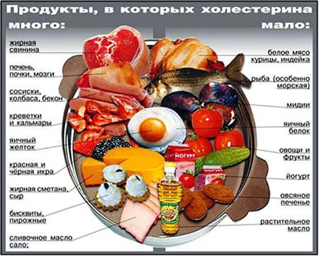 продукты снижающие и повышающие холестерин